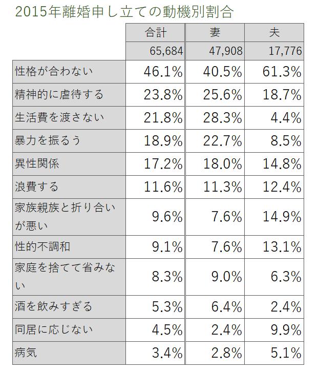 2015年離婚申し立ての動機別割合