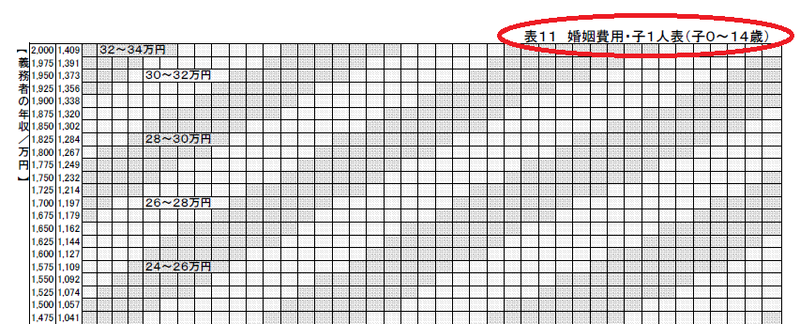 婚姻費用算定表の説明1:該当する表の調べ方